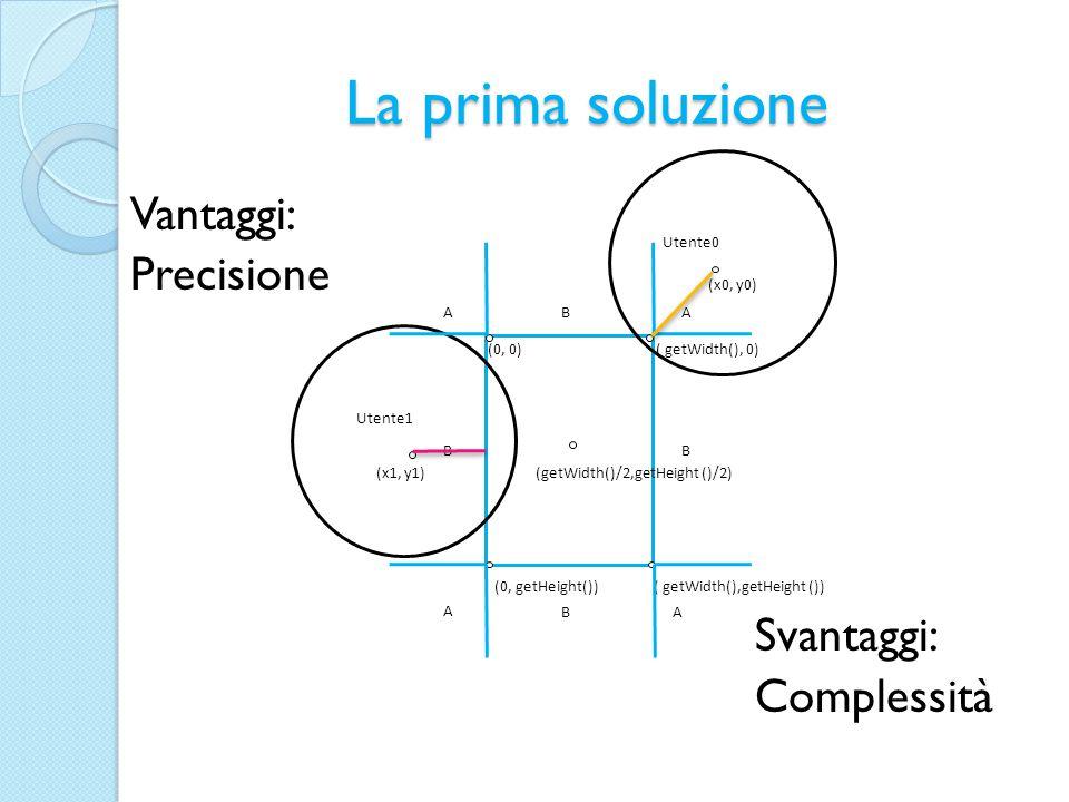 La prima soluzione Vantaggi: Precisione Svantaggi: Complessità AA A B BB (0, getHeight()) ( getWidth(),getHeight ()) (getWidth()/2,getHeight ()/2) (x0, y0) (x1, y1) Utente0 Utente1 (0, 0)( getWidth(), 0) AB