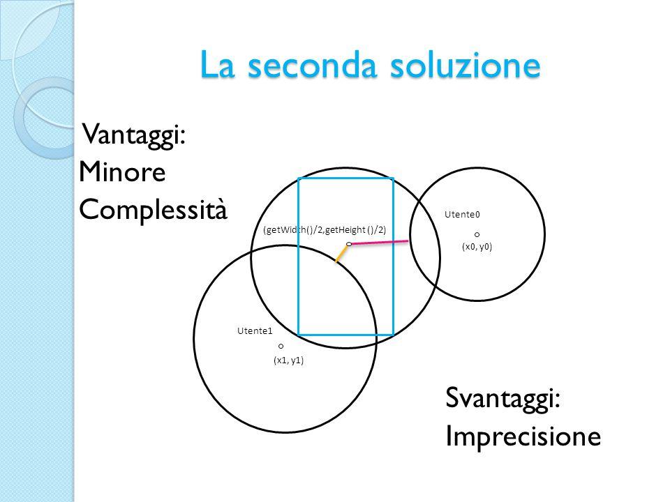 La seconda soluzione Vantaggi: Minore Complessità Svantaggi: Imprecisione Utente1 Utente0 (x0, y0) (x1, y1) (getWidth()/2,getHeight ()/2)