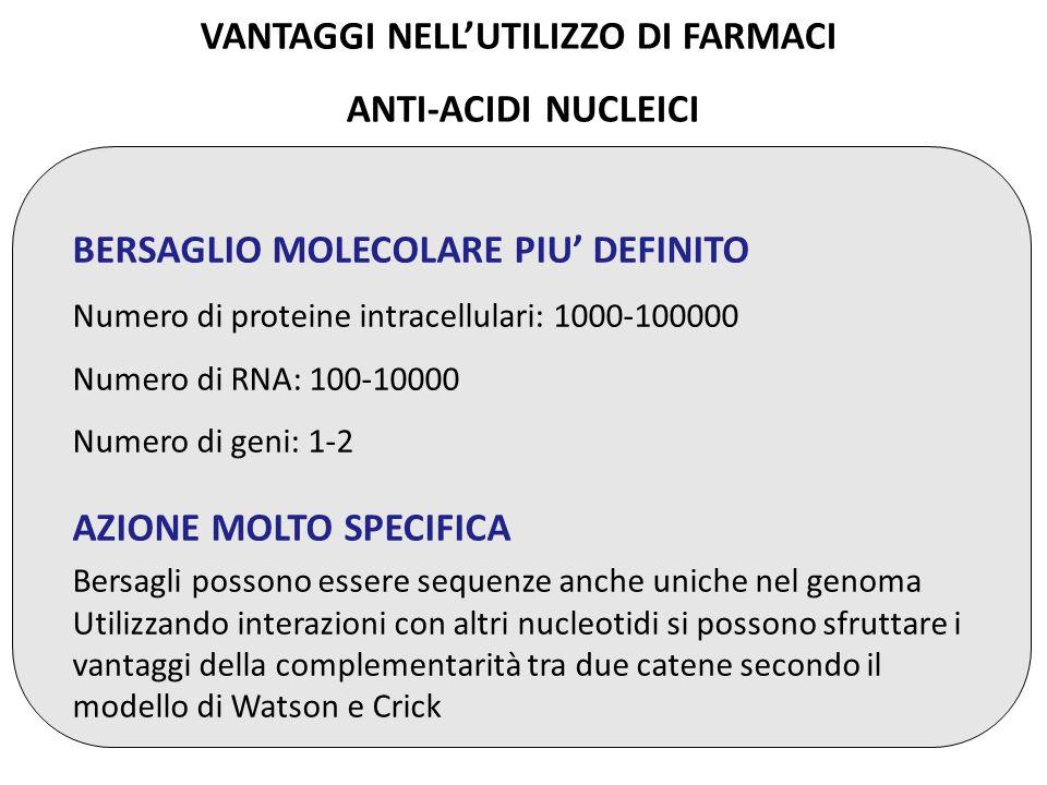 VANTAGGI NELL'UTILIZZO DI FARMACI ANTI-ACIDI NUCLEICI BERSAGLIO MOLECOLARE PIU' DEFINITO Numero di proteine intracellulari: 1000-100000 Numero di RNA: 100-10000 Numero di geni: 1-2 AZIONE MOLTO SPECIFICA Bersagli possono essere sequenze anche uniche nel genoma Utilizzando interazioni con altri nucleotidi si possono sfruttare i vantaggi della complementarità tra due catene secondo il modello di Watson e Crick