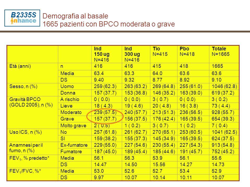 Demografia al basale 1665 pazienti con BPCO moderata o grave Ind 150 ug N=416 Ind 300 ug N=416 Tio N=415 Pbo N=418 Totale N=1665 Età (anni)n416 415418