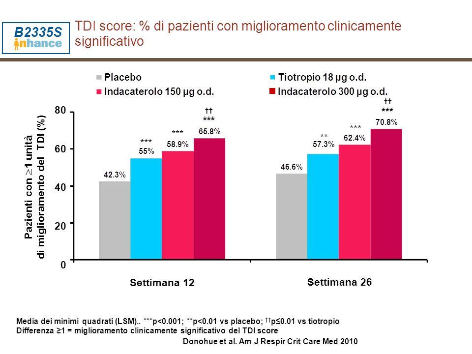Media dei minimi quadrati (LSM).. ***p<0.001; **p<0.01 vs placebo; †† p≤0.01 vs tiotropio Differenza ≥1 = miglioramento clinicamente significativo del