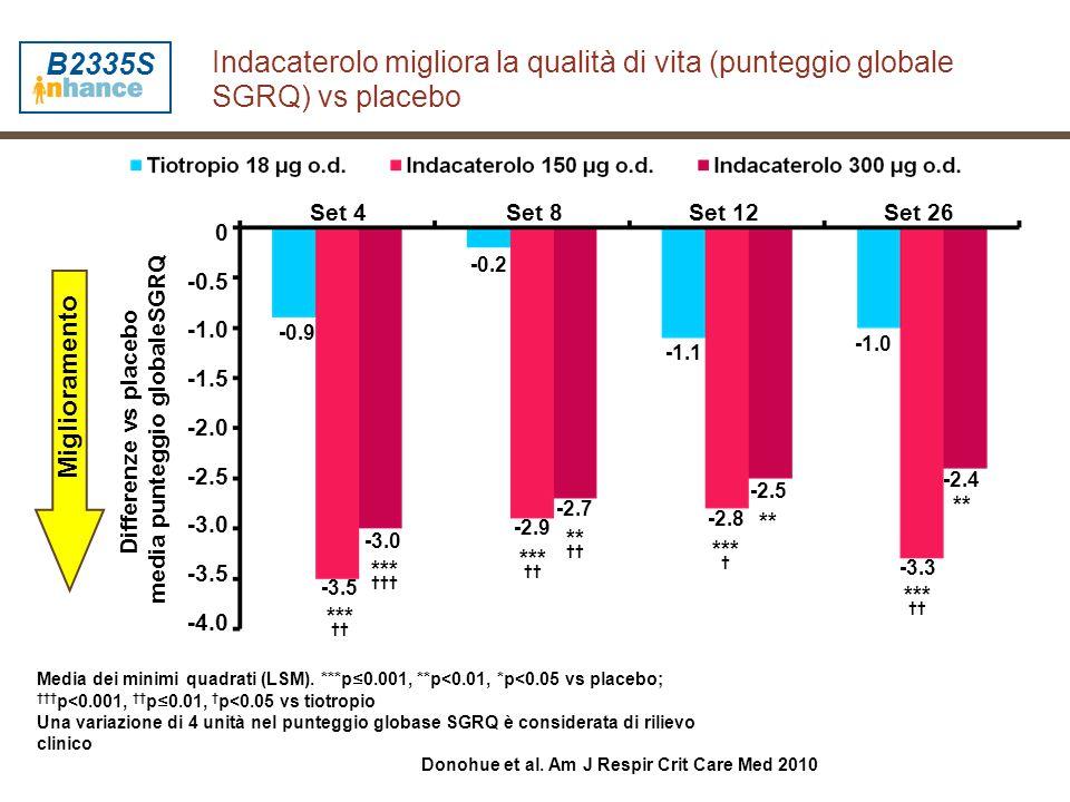 Indacaterolo migliora la qualità di vita (punteggio globale SGRQ) vs placebo *** ††† *** †† *** † Miglioramento Media dei minimi quadrati (LSM). ***p