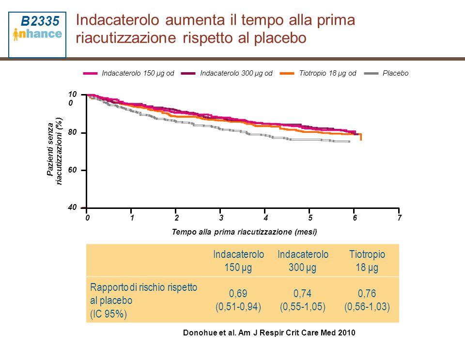 Indacaterolo aumenta il tempo alla prima riacutizzazione rispetto al placebo Pazienti senza riacutizzazioni (%) Tempo alla prima riacutizzazione (mesi