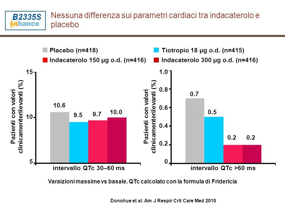 Nessuna differenza sui parametri cardiaci tra indacaterolo e placebo Varaizioni massime vs basale. QTc calcolato con la formula di Fridericia interval