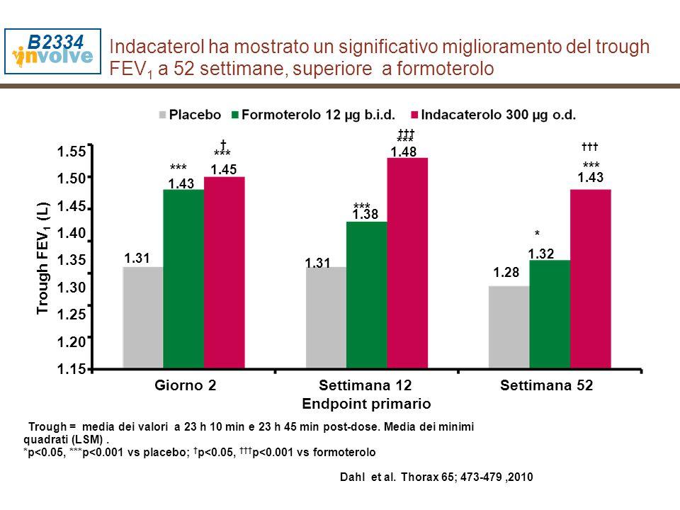 1.38 Indacaterol ha mostrato un significativo miglioramento del trough FEV 1 a 52 settimane, superiore a formoterolo Trough = media dei valori a 23 h