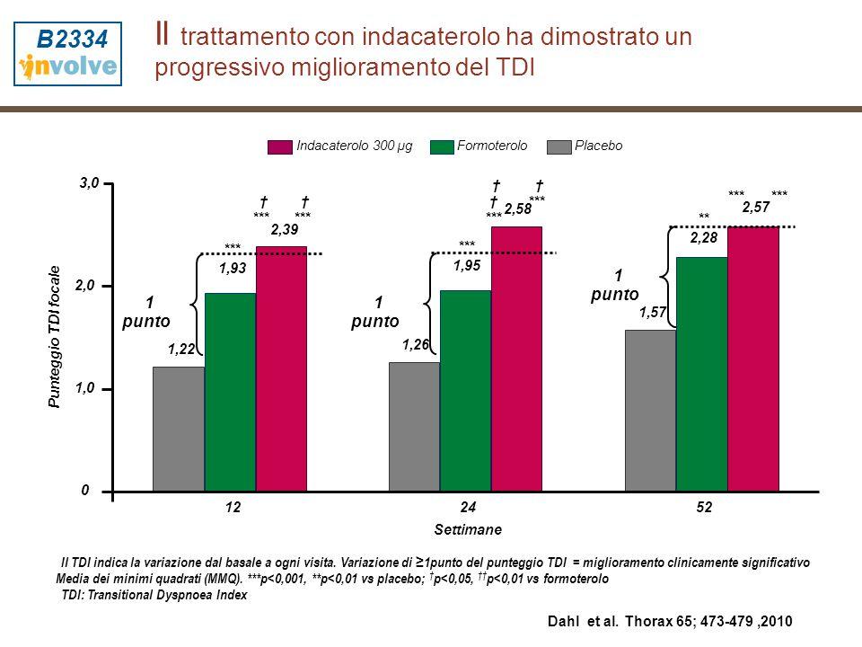 Il trattamento con indacaterolo ha dimostrato un progressivo miglioramento del TDI Il TDI indica la variazione dal basale a ogni visita. Variazione di