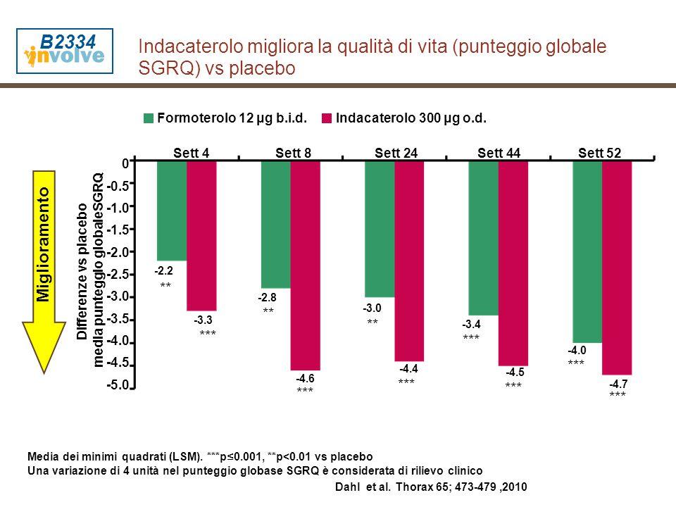 Indacaterolo migliora la qualità di vita (punteggio globale SGRQ) vs placebo *** Improving Media dei minimi quadrati (LSM). ***p ≤ 0.001, **p<0.01 vs