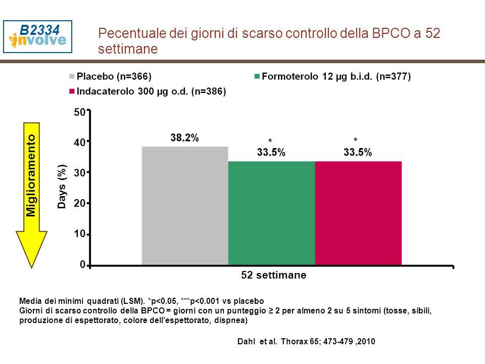 Media dei minimi quadrati (LSM). *p<0.05, ***p<0.001 vs placebo Giorni di scarso controllo della BPCO = giorni con un punteggio ≥ 2 per almeno 2 su 5