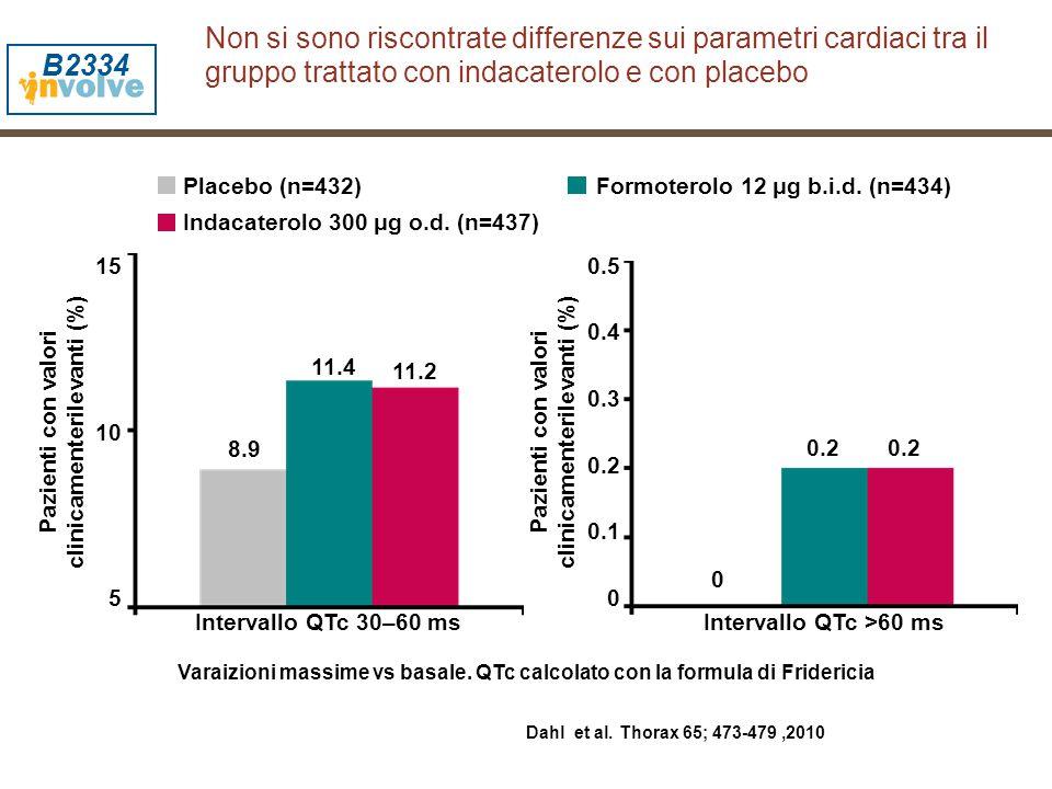Intervallo QTc 30–60 ms Pazienti con valori clinicamenterilevanti (%) 15 10 5 8.9 11.4 11.2 Placebo (n=432)Formoterolo 12 μg b.i.d. (n=434) Indacatero
