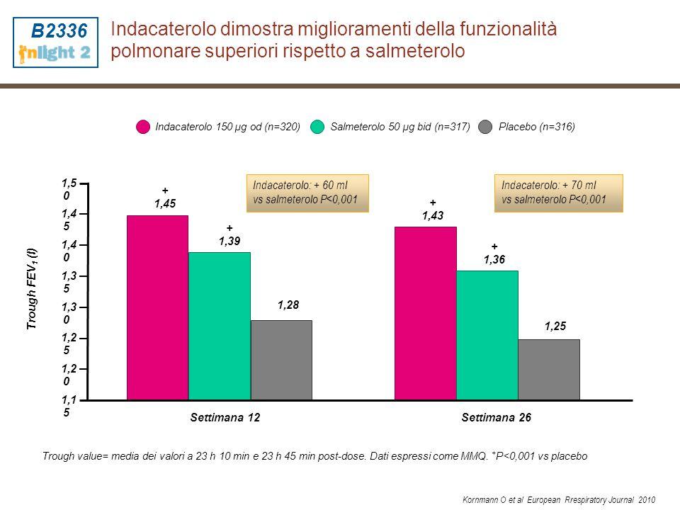 Miglioramento del punteggio della dispnea con indacaterolo rispetto al placebo OR = 2,79 (IC 95%: 1,92-4,06) p<0,001 OR = 1,31 (IC 95%: 0,92-1,87) *Miglioramento punteggio TDI clinicamente importante se ≥1 unità OR: odds ratio B2336 Kornmann O et al European Rrespiratory Journal 2010
