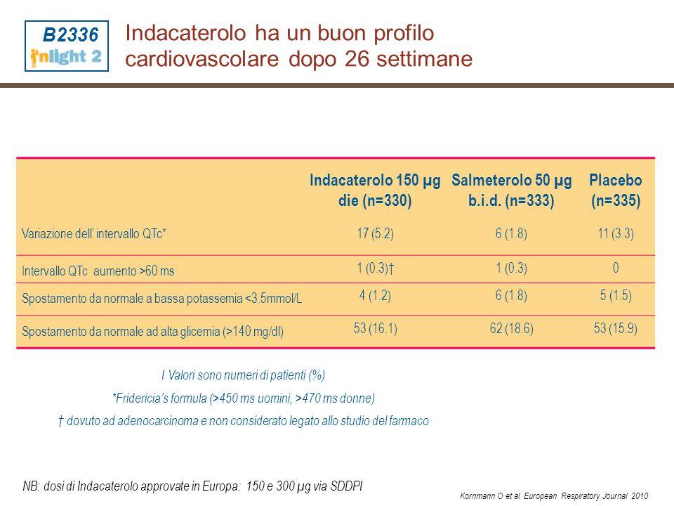 Indacaterolo ha un buon profilo cardiovascolare dopo 26 settimane Indacaterolo 150 µg die (n=330) Salmeterolo 50 µg b.i.d. (n=333) Placebo (n=335) Var