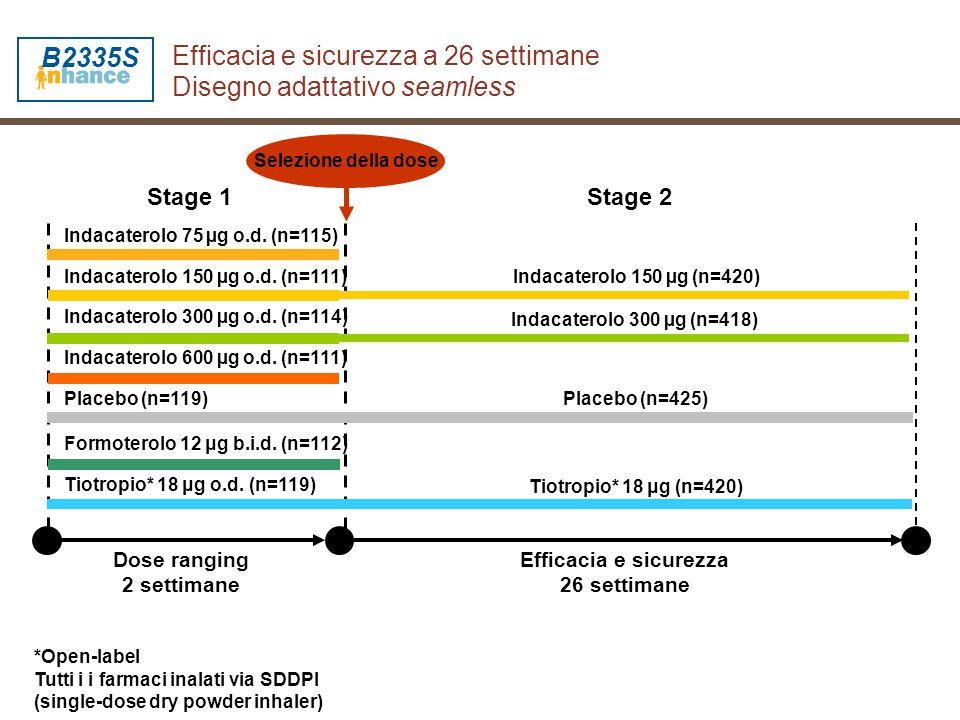 Valutazione QTc (Safety population) Indacaterolo 300 µg od N=437 n (%) Indacaterolo 600 µg od N=425 n (%) Formoterolo 12 µg bid N=434 n (%) Placebo N=432 n (%) Notable QTc (Bazett)86 (19.7)72 (17.1)91 (21.1)78 (18.1) Notable QTc (Fridericia)35 (8.0)22 ( 5.2)31 (7.2)20 (4.7) QTc (Bazett) >500 ms 2 (0.5) 1 (0.2) 3 (0.7) 1 (0.2) QTc (Fridericia) >500 ms 0 (0.0) Aumento massimo vs basale 30 – 60 ms (Bazett)70 (16.7)90 (22.1)63 (15.3)65 (15.6) >60 ms (Bazett) 3 (0.7) 4 (1.0) 5 (1.2) 2 (0.5) 30 – 60 ms (Fridericia)47 (11.2)47 (11.5)47 (11.4)37 (8.9) >60 ms (Fridericia) 1 (0.2) 0 (0.0) Notable QTc = >450 ms per gli uomini e >470 ms per le donne Dahl et al.