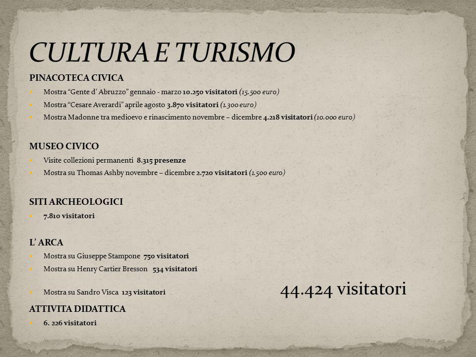 """PINACOTECA CIVICA Mostra """"Gente d' Abruzzo"""" gennaio - marzo 10.250 visitatori (15.500 euro) Mostra """"Cesare Averardi"""" aprile agosto 3.870 visitatori (1"""
