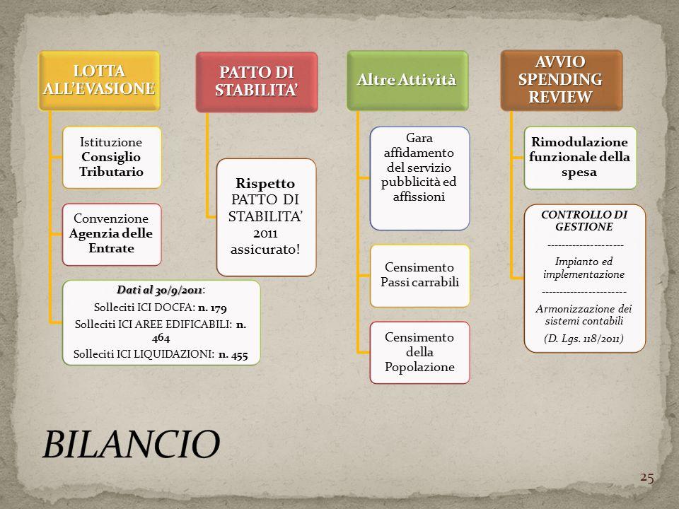 LOTTA ALL'EVASIONE Istituzione Consiglio Tributario Convenzione Agenzia delle Entrate Dati al 30/9/2011 Dati al 30/9/2011: Solleciti ICI DOCFA: n. 179