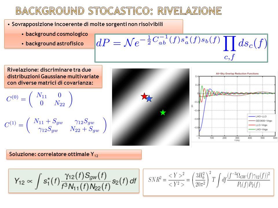 Sovrapposizione incoerente di molte sorgenti non risolvibili background cosmologico background astrofisico Sovrapposizione incoerente di molte sorgenti non risolvibili background cosmologico background astrofisico Rivelazione: discriminare tra due distribuzioni Gaussiane multivariate con diverse matrici di covarianza: Soluzione: correlatore ottimale Y 12