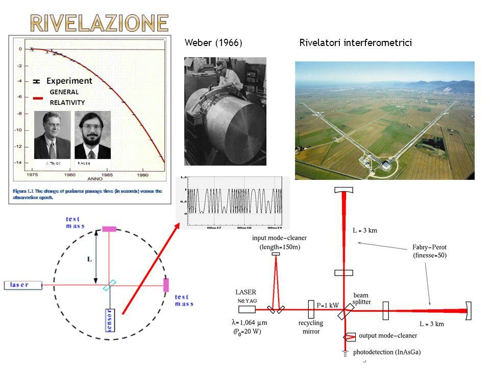 3 Weber (1966)Rivelatori interferometrici