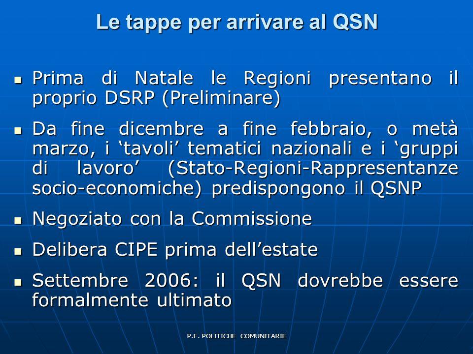 P.F. POLITICHE COMUNITARIE Le tappe per arrivare al QSN Prima di Natale le Regioni presentano il proprio DSRP (Preliminare) Prima di Natale le Regioni