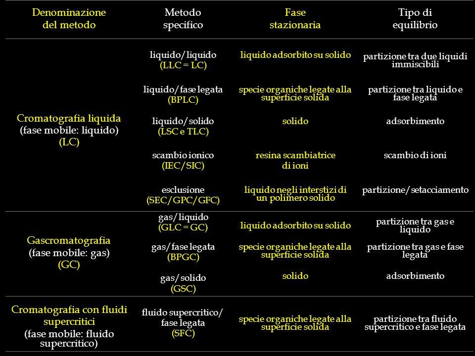Denominazione del metodo Metodo specifico Fase stazionaria Tipo di equilibrio Cromatografia liquida (fase mobile: liquido) (LC) liquido/liquido (LLC =