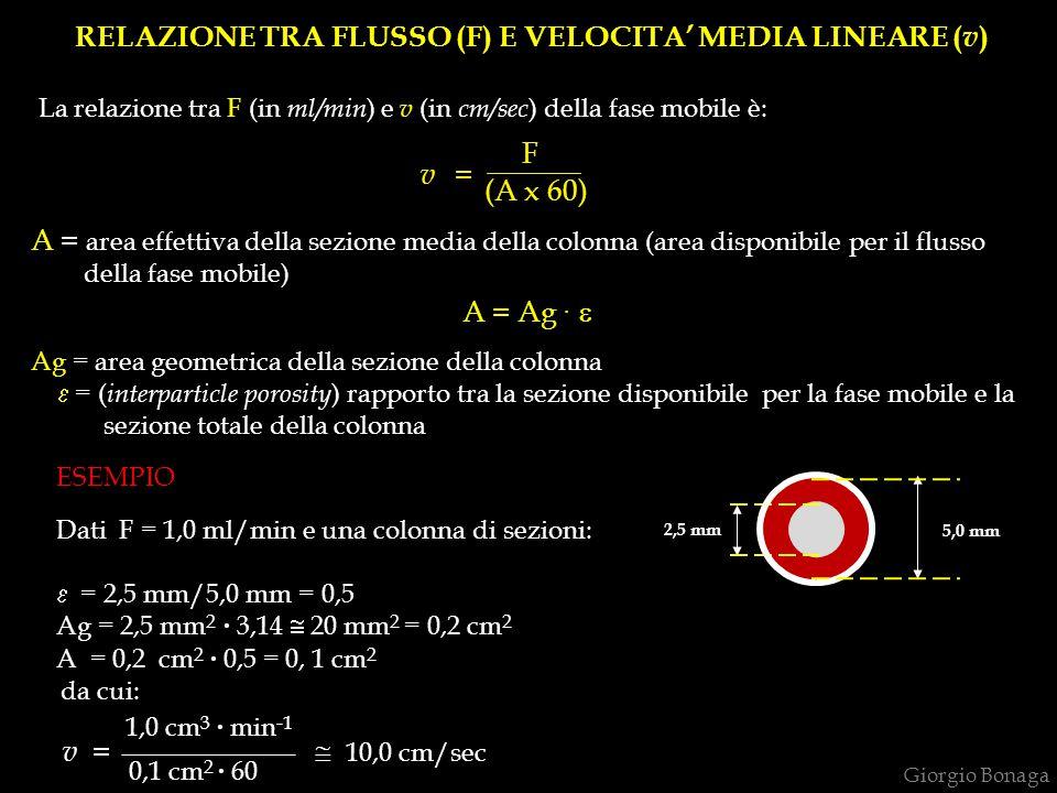 ESEMPIO Dati F = 1,0 ml/min e una colonna di sezioni:  = 2,5 mm/5,0 mm = 0,5 Ag = 2,5 mm 2. 3,14  20 mm 2 = 0,2 cm 2 A = 0,2 cm 2. 0,5 = 0, 1 cm 2 d