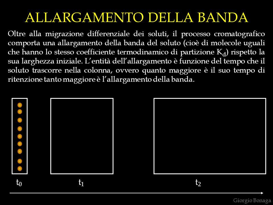 ALLARGAMENTO DELLA BANDA Oltre alla migrazione differenziale dei soluti, il processo cromatografico comporta una allargamento della banda del soluto (