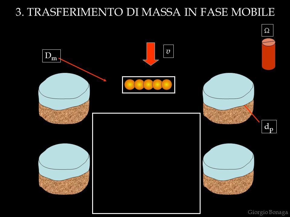 3. TRASFERIMENTO DI MASSA IN FASE MOBILE DmDm v  dpdp Giorgio Bonaga