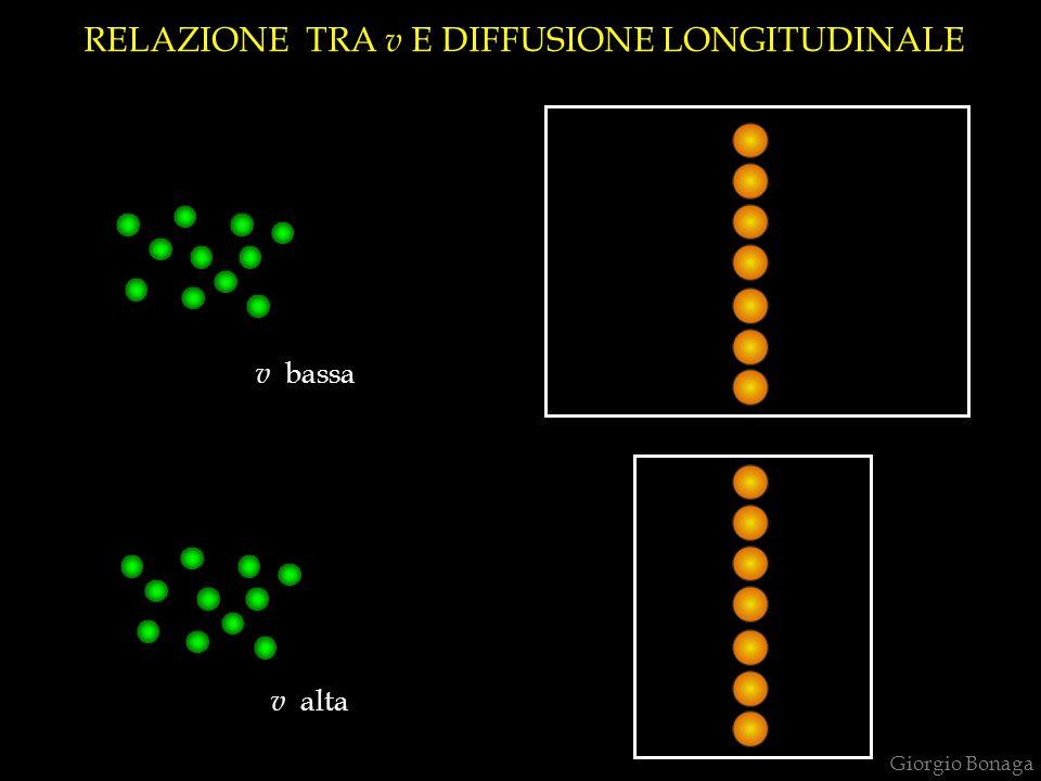 Giorgio Bonaga RELAZIONE TRA v E DIFFUSIONE LONGITUDINALE v bassa v alta