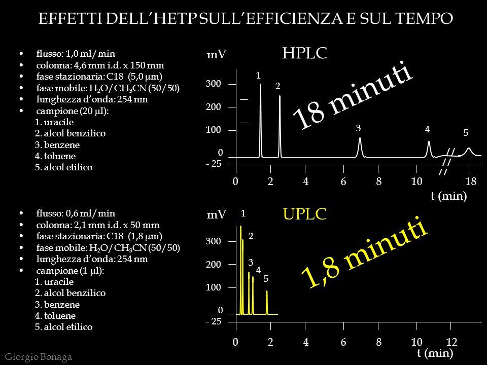 EFFETTI DELL'HETP SULL'EFFICIENZA E SUL TEMPO 0 2 4 6 8 10 18 300 200 100 rrr0 - 25 0 2 4 6 8 10 12 300 200 100 rrr0 - 25 HPLC UPLC mV t (min) 1,8 min