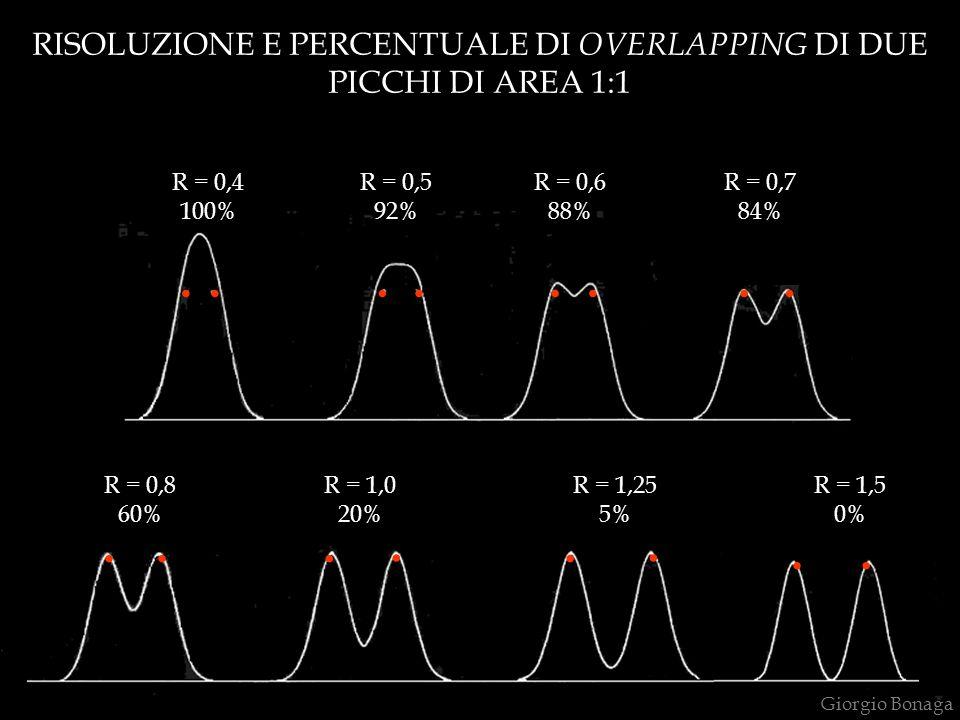 RISOLUZIONE E PERCENTUALE DI OVERLAPPING DI DUE PICCHI DI AREA 1:1 R = 0,4 100% R = 0,5 92% R = 0,6 88%........ R = 0,7 84%...... R = 0,8 60% R = 1,0