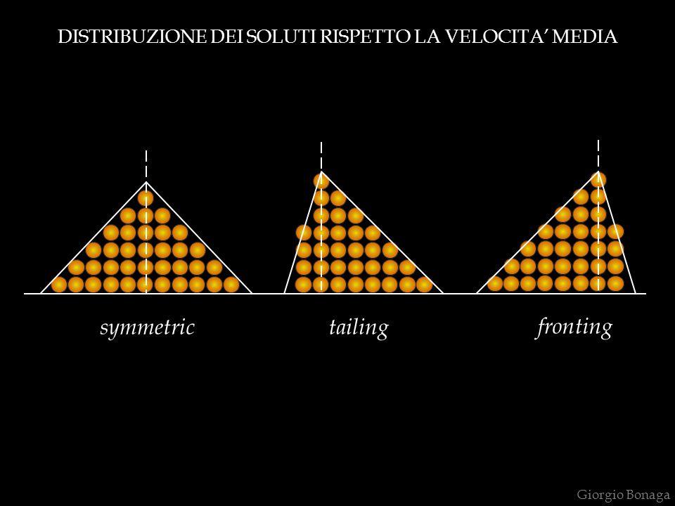 symmetricfrontingtailing DISTRIBUZIONE DEI SOLUTI RISPETTO LA VELOCITA' MEDIA