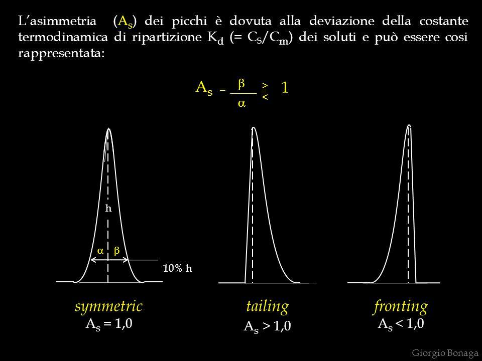 L'asimmetria (A s ) dei picchi è dovuta alla deviazione della costante termodinamica di ripartizione K d (= C S /C m ) dei soluti e può essere cosi ra