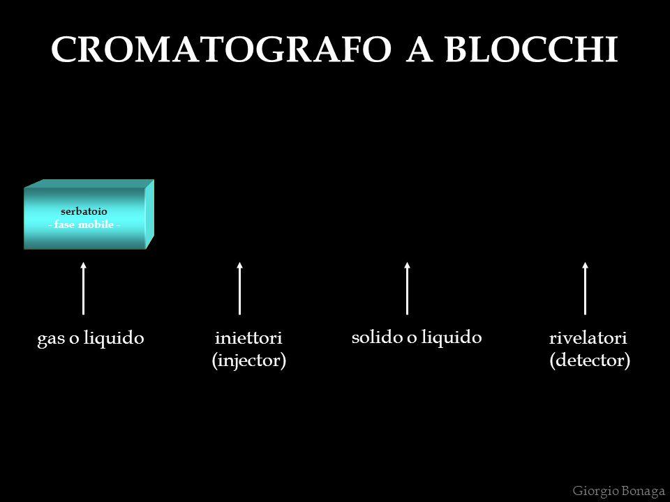 rivelazione degli analiti colonna - fase stazionaria – CROMATOGRAFO A BLOCCHI introduzione del campione serbatoio - fase mobile - gas o liquido iniett