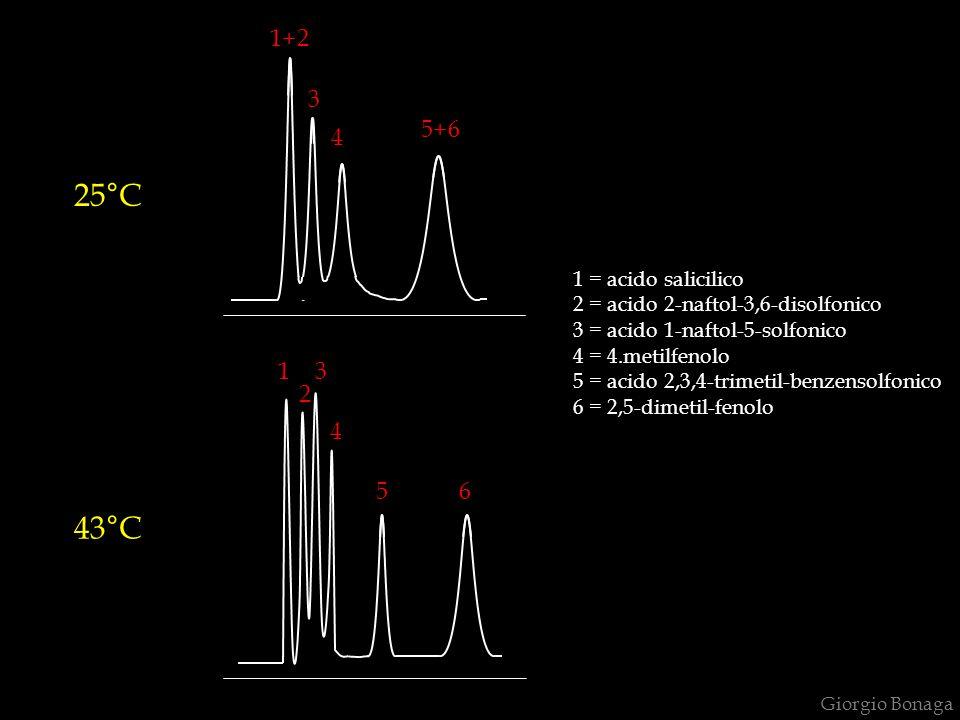 1 1+2 3 4 5+6 3 2 4 56 25°C 43°C 1 = acido salicilico 2 = acido 2-naftol-3,6-disolfonico 3 = acido 1-naftol-5-solfonico 4 = 4.metilfenolo 5 = acido 2,