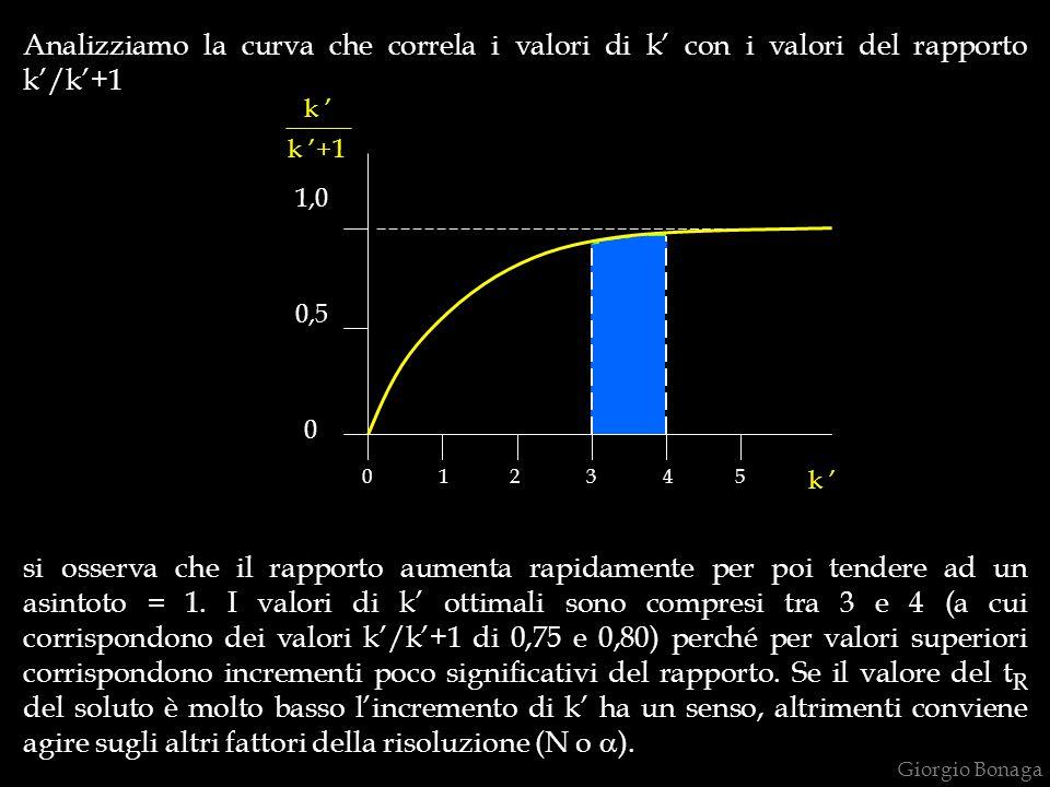 Analizziamo la curva che correla i valori di k' con i valori del rapporto k'/k'+1 0 1 2 3 4 5 0 0,5 1,0 si osserva che il rapporto aumenta rapidamente