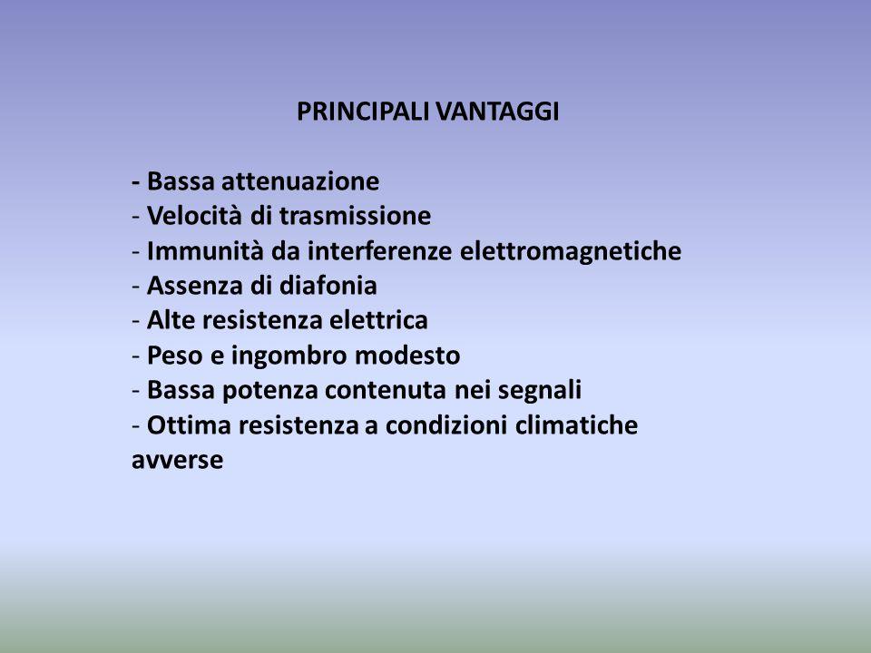 PRINCIPALI VANTAGGI - Bassa attenuazione - Velocità di trasmissione - Immunità da interferenze elettromagnetiche - Assenza di diafonia - Alte resisten