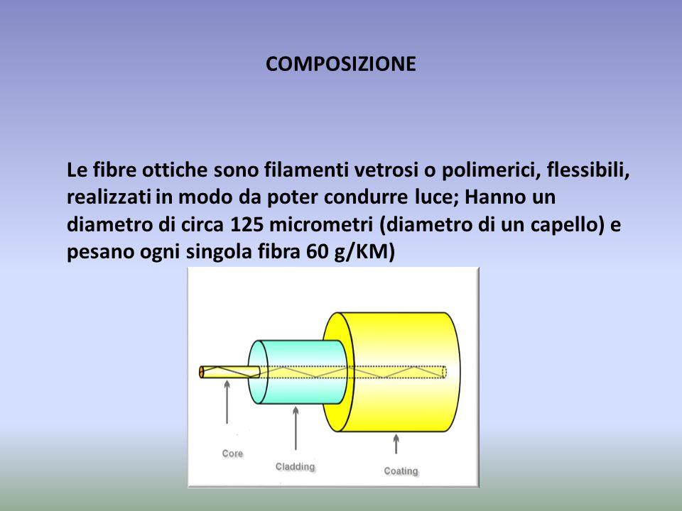 COMPOSIZIONE Le fibre ottiche sono filamenti vetrosi o polimerici, flessibili, realizzati in modo da poter condurre luce; Hanno un diametro di circa 1