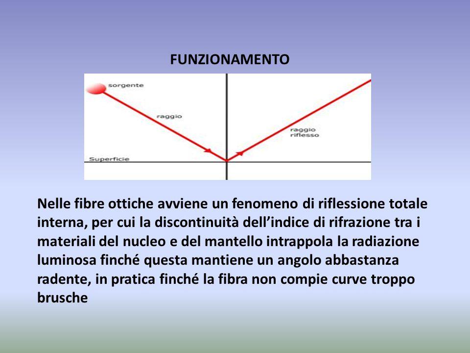 FUNZIONAMENTO Nelle fibre ottiche avviene un fenomeno di riflessione totale interna, per cui la discontinuità dell'indice di rifrazione tra i material