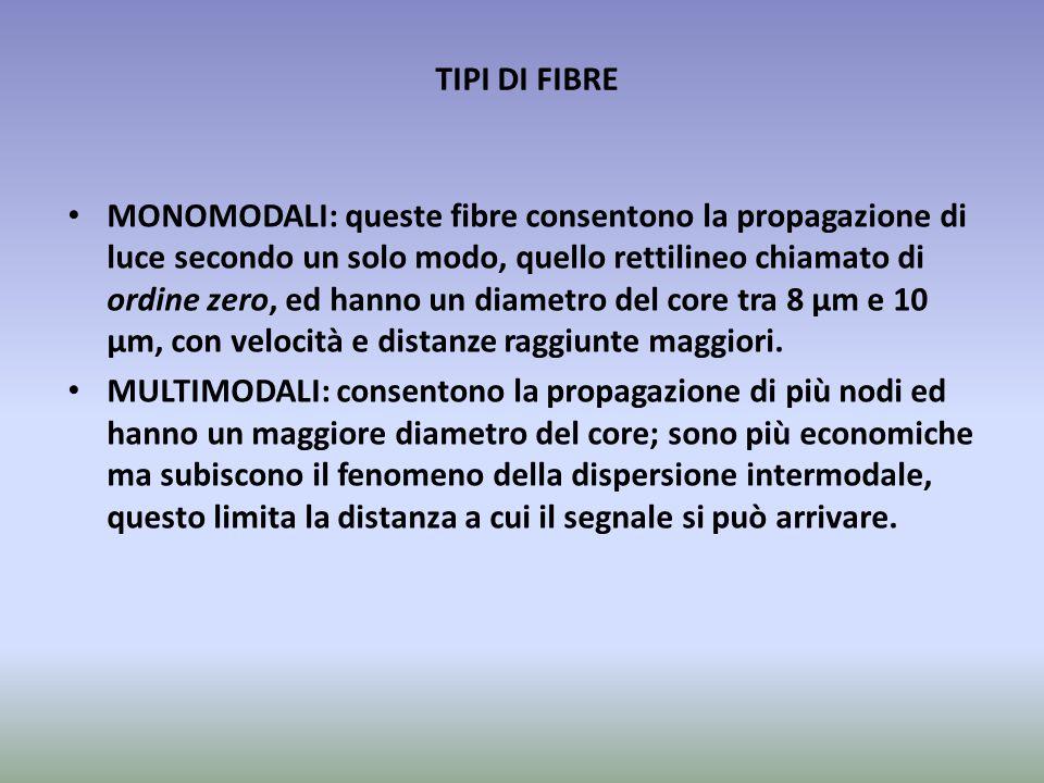 TIPI DI FIBRE MONOMODALI: queste fibre consentono la propagazione di luce secondo un solo modo, quello rettilineo chiamato di ordine zero, ed hanno un