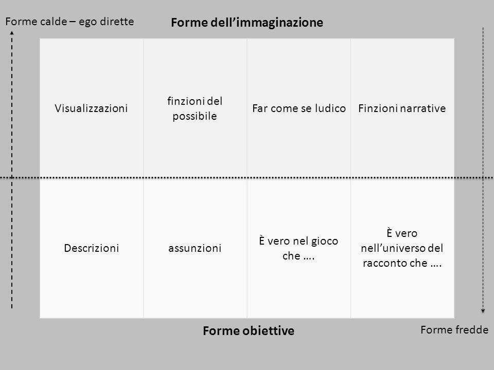 Visualizzazioni finzioni del possibile Far come se ludicoFinzioni narrative Descrizioniassunzioni È vero nel gioco che …. È vero nell'universo del rac
