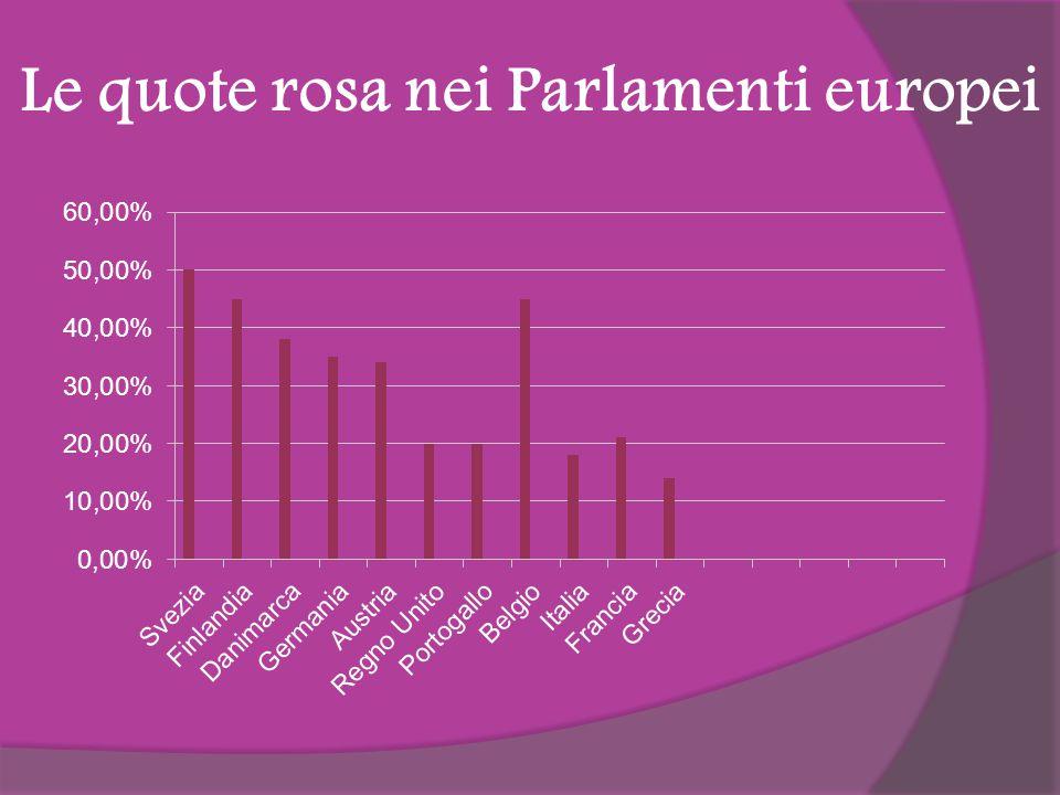 Le quote rosa nei Parlamenti europei