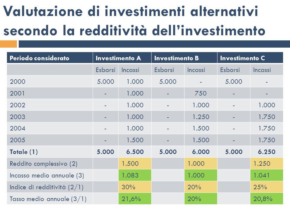 Limiti  Nella comparazione tra investimenti alternativi si prescinde dalla successione temporale con cui si verificheranno esborsi (investimenti) ed incassi.