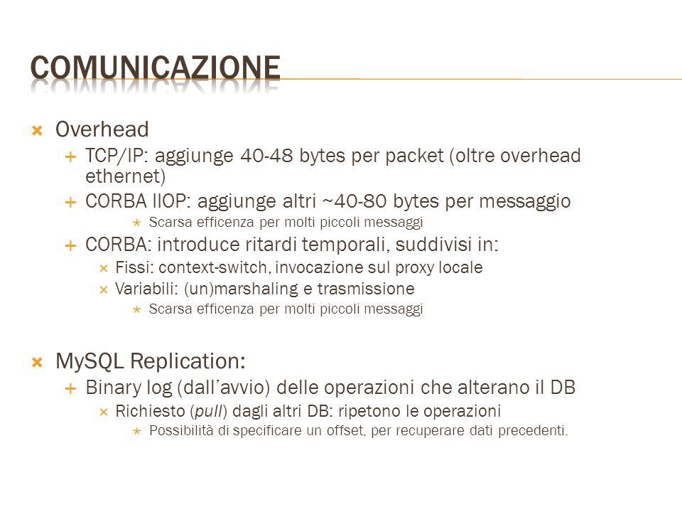  Overhead  TCP/IP: aggiunge 40-48 bytes per packet (oltre overhead ethernet)  CORBA IIOP: aggiunge altri ~40-80 bytes per messaggio  Scarsa efficenza per molti piccoli messaggi  CORBA: introduce ritardi temporali, suddivisi in:  Fissi: context-switch, invocazione sul proxy locale  Variabili: (un)marshaling e trasmissione  Scarsa efficenza per molti piccoli messaggi  MySQL Replication:  Binary log (dall'avvio) delle operazioni che alterano il DB  Richiesto (pull) dagli altri DB: ripetono le operazioni  Possibilità di specificare un offset, per recuperare dati precedenti.
