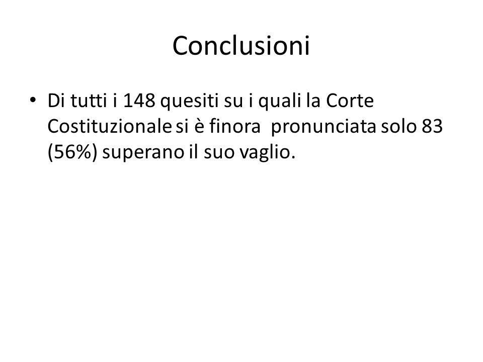 Conclusioni Di tutti i 148 quesiti su i quali la Corte Costituzionale si è finora pronunciata solo 83 (56%) superano il suo vaglio.