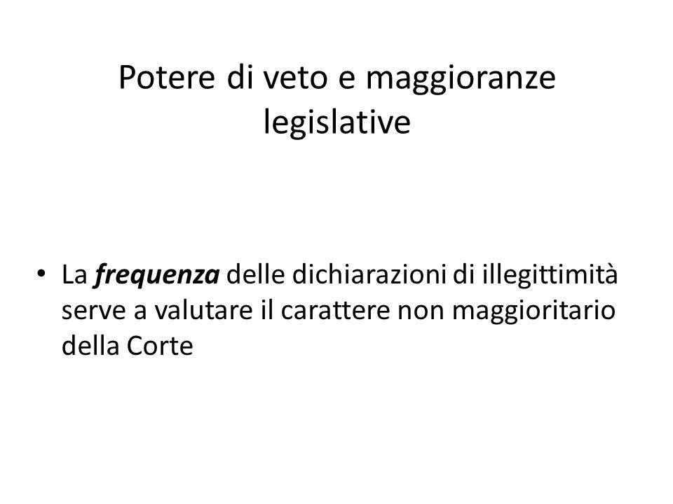 Potere di veto e maggioranze legislative La frequenza delle dichiarazioni di illegittimità serve a valutare il carattere non maggioritario della Corte