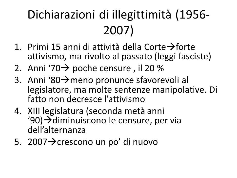 Dichiarazioni di illegittimità (1956- 2007) 1.Primi 15 anni di attività della Corte  forte attivismo, ma rivolto al passato (leggi fasciste) 2.Anni '70  poche censure, il 20 % 3.Anni '80  meno pronunce sfavorevoli al legislatore, ma molte sentenze manipolative.