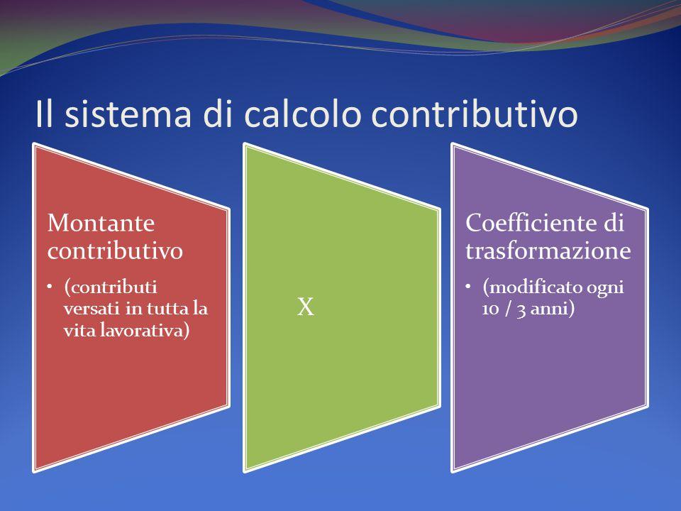 Il sistema di calcolo contributivo Montante contributivo (contributi versati in tutta la vita lavorativa) X Coefficiente di trasformazione (modificato ogni 10 / 3 anni)