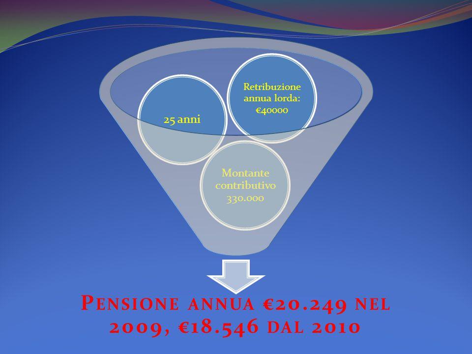 P ENSIONE ANNUA €20.249 NEL 2009, €18.546 DAL 2010 Montante contributivo 330.000 25 anni Retribuzione annua lorda: €40000