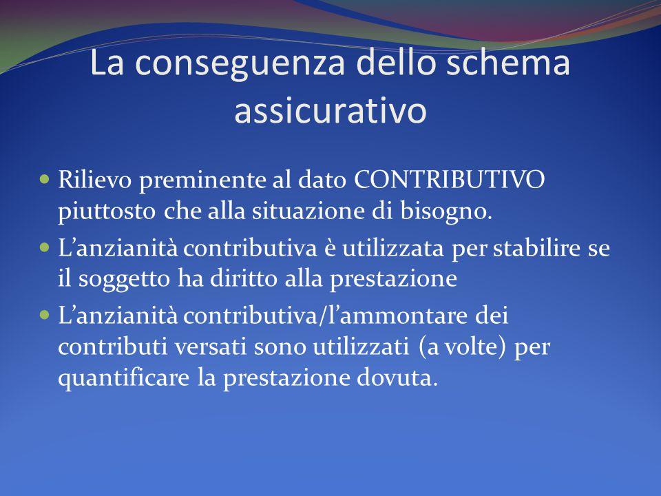 La conseguenza dello schema assicurativo Rilievo preminente al dato CONTRIBUTIVO piuttosto che alla situazione di bisogno.