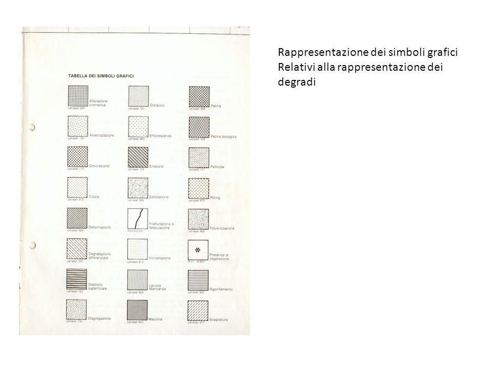 Rappresentazione dei simboli grafici Relativi alla rappresentazione dei degradi