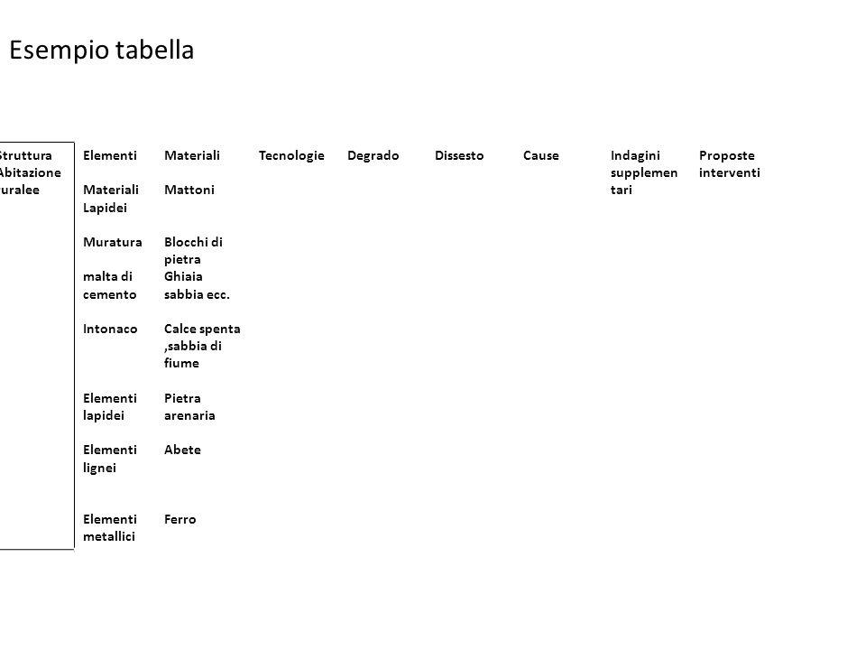 Esempio tabella Struttura Abitazione ruralee Elementi Materiali Lapidei Muratura malta di cemento Intonaco Elementi lapidei Elementi lignei Elementi metallici Materiali Mattoni Blocchi di pietra Ghiaia sabbia ecc.