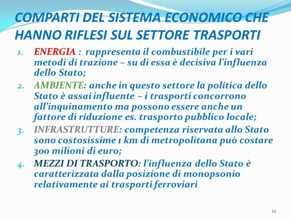 COMPARTI DEL SISTEMA ECONOMICO CHE HANNO RIFLESI SUL SETTORE TRASPORTI 1.